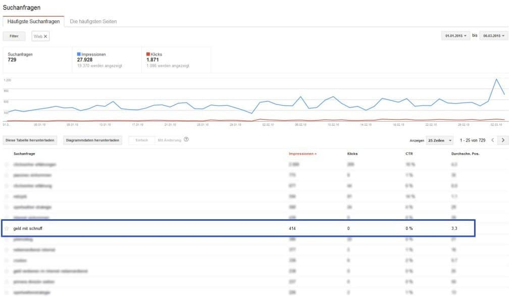 Quelle: Screenshot Google Webmaster-Tools