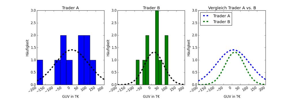 Schaubilder mit GUV Häufigkeitsverteilung