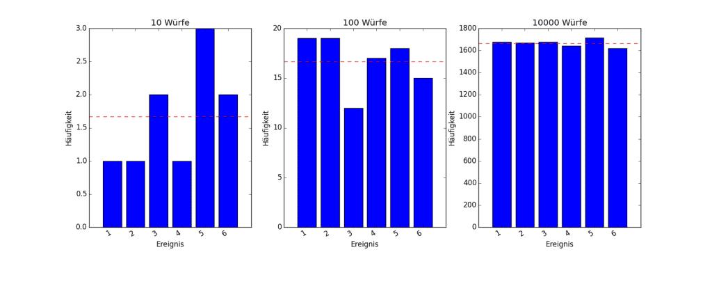 Verteilung der Häufigkeit beim Würfeln