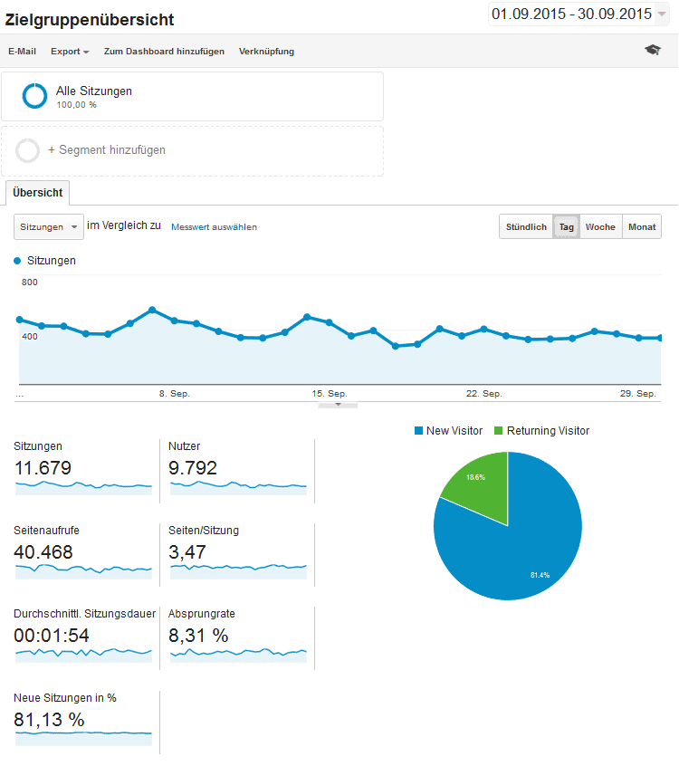 Quelle: Google-Analytics