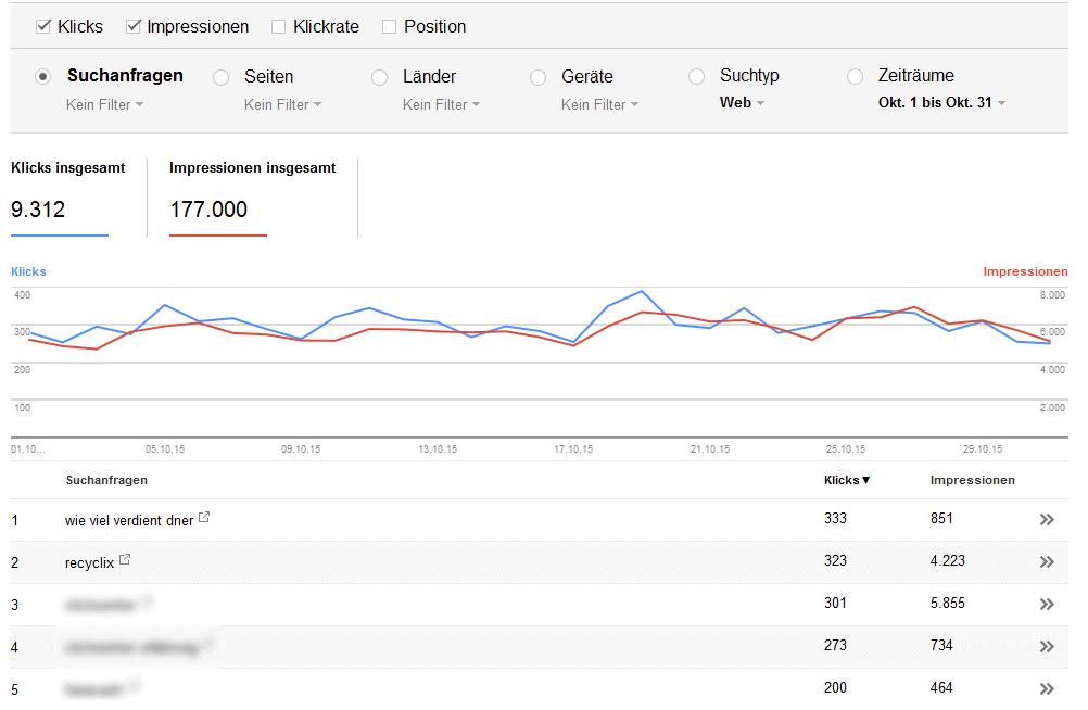 google zugriffe oktober 2015