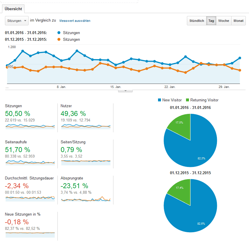 Quelle: Screenshot google-analytics