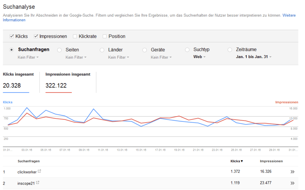 Quelle: Screenshot google webmaster tools
