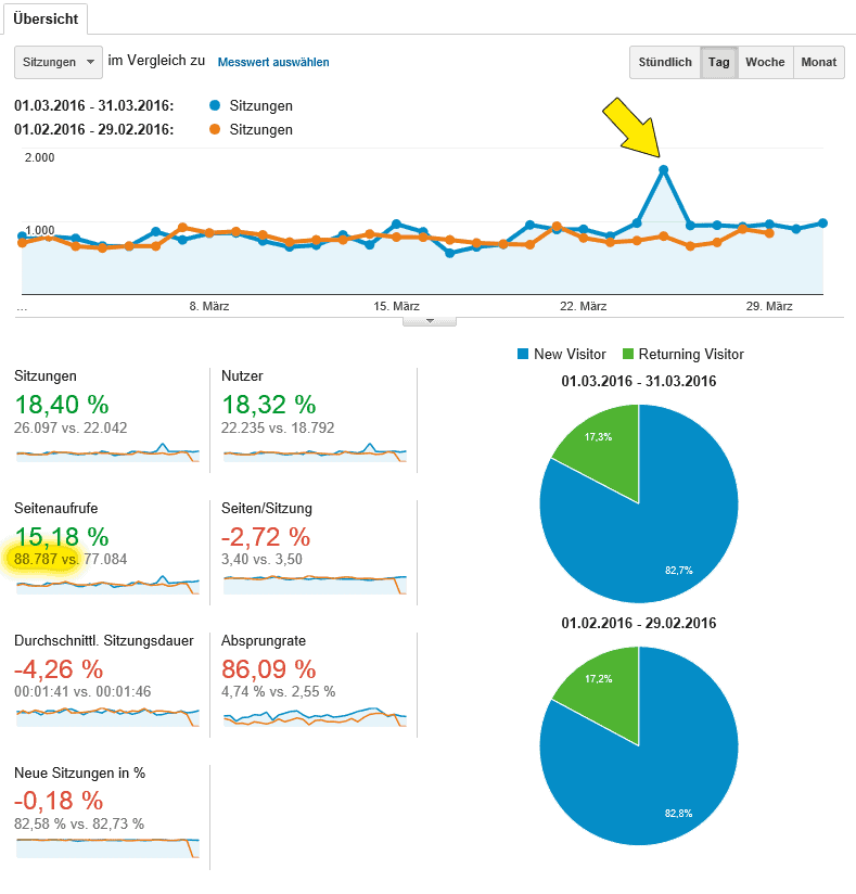Quelle: Screenshot Google Analytics