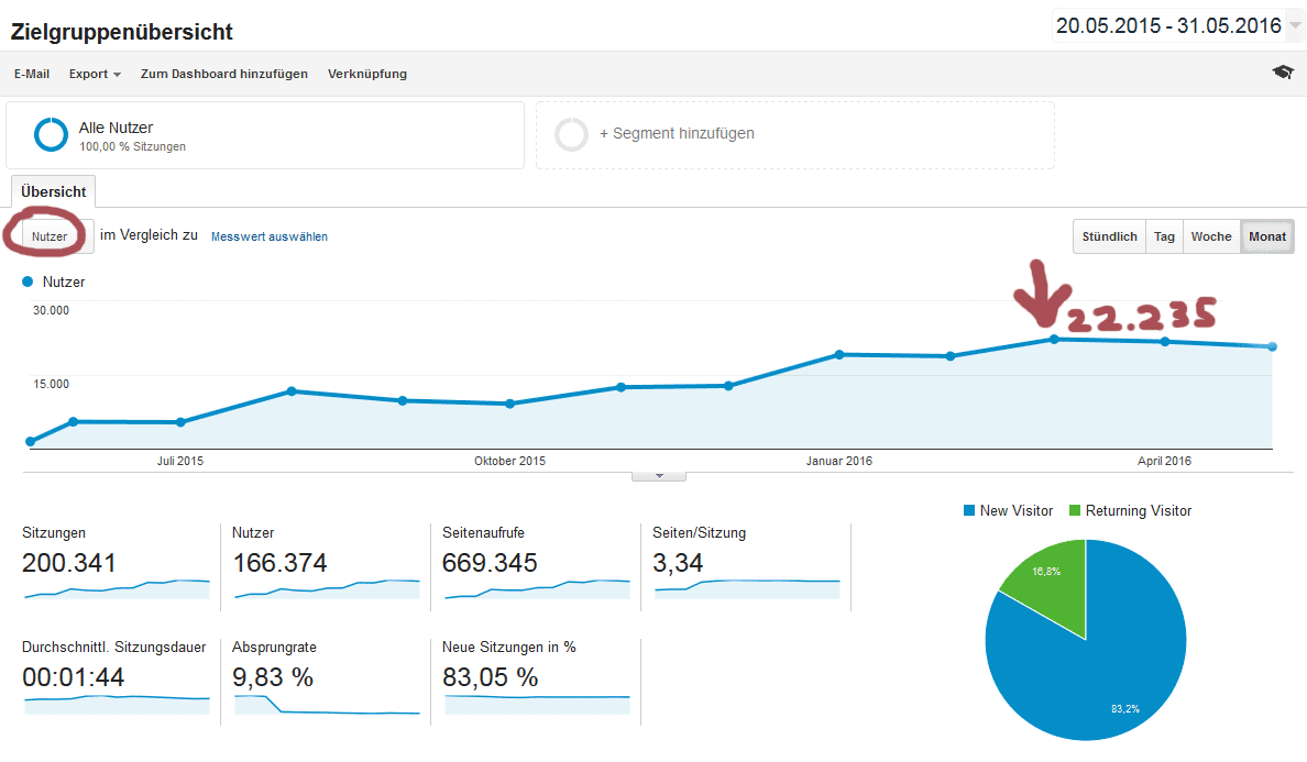 richtig bloggen google analytics