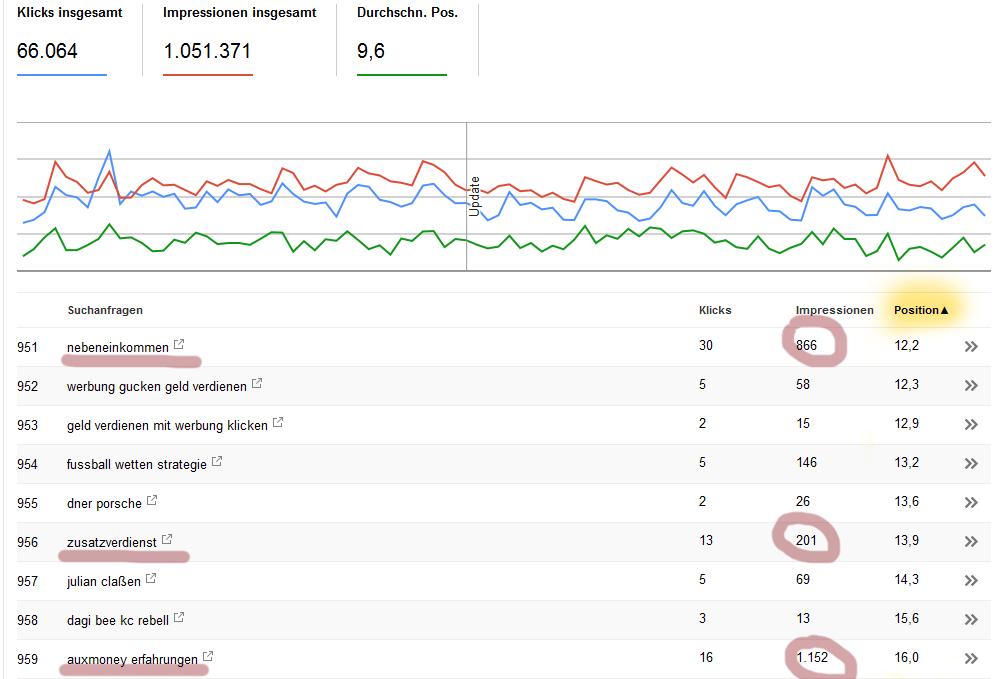 seo optimieren mit den google webmaster tools