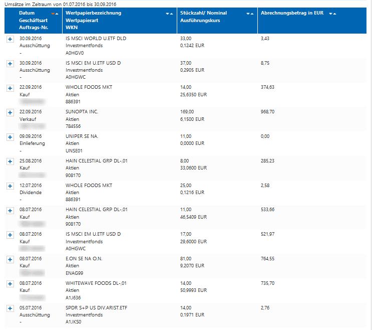 Depot Umsätze Q3 2016