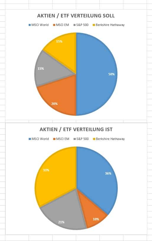 asset-allocation-aktien-depot-februar-2018