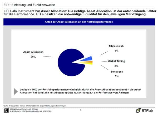 asset-allocation-studie