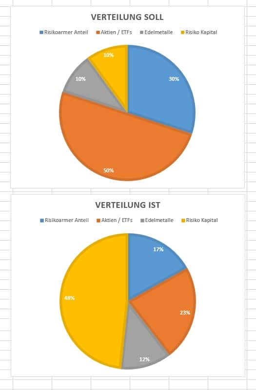 asset-allocation-verteilung-februar-2018