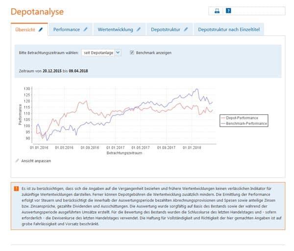 aktien-depot-chart-maerz-2018