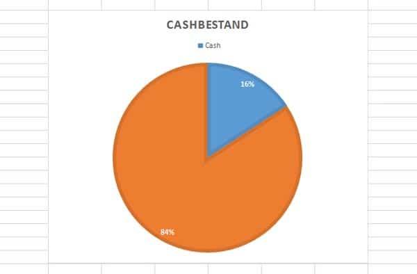 asset-allocation-maerz-cashbestand