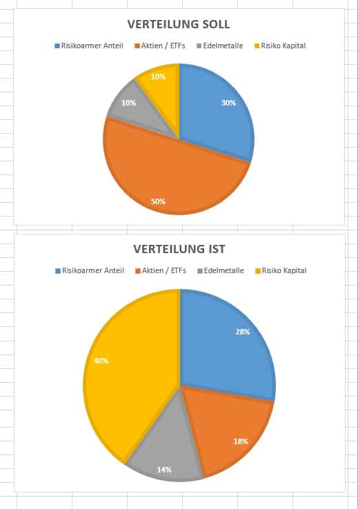 asset-allocation-april-2018-gesamt