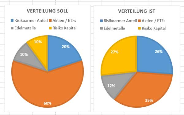 aktien-depot-q3-asset-allocation