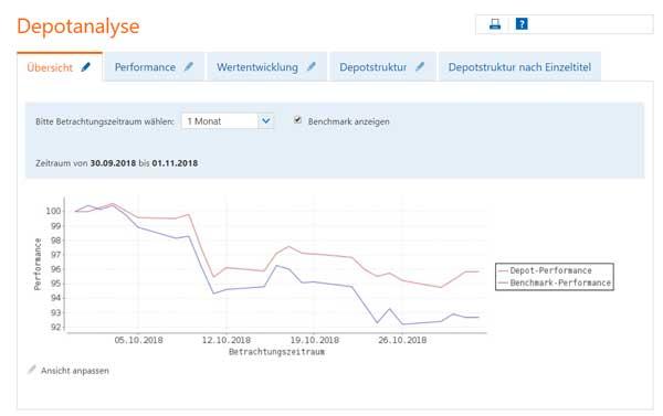 aktien-depot-oktober-chart-2018