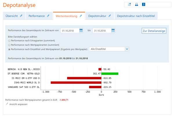 aktien-depot-oktober-entwicklung-2018