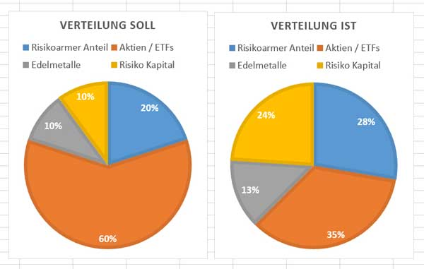 asset-allocation-oktober-2018-02