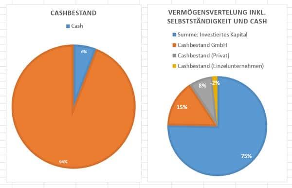 Verteilung des Kapitals vom Privatbesitz bis zur GmbH