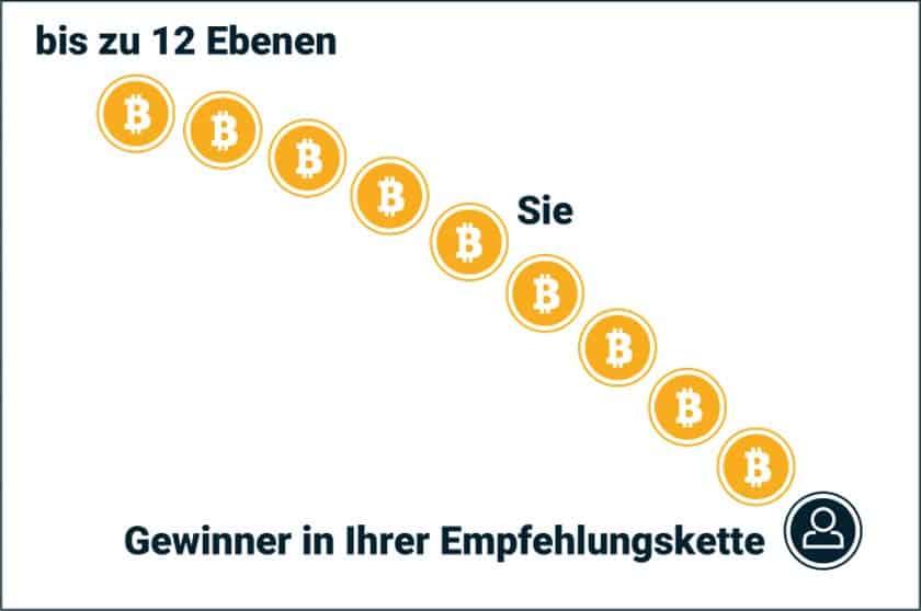 Visualisierung WinChain Bitwin24