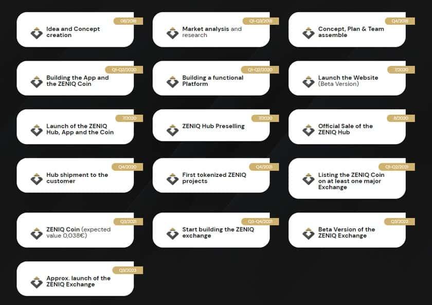 Screenshot zeigt die ZENIQ Roadmap
